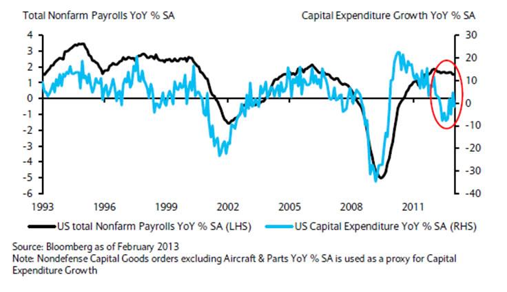 Barclays US CapEx vs NFP