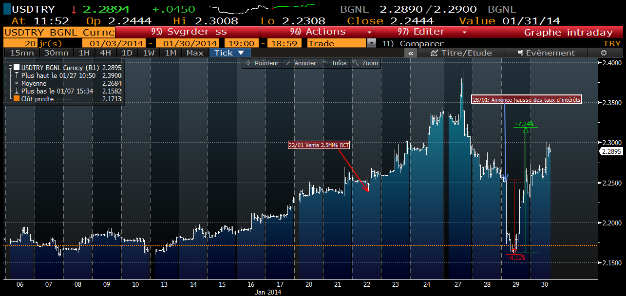 USD TRY Janv. 2014. crédits : Bloomberg