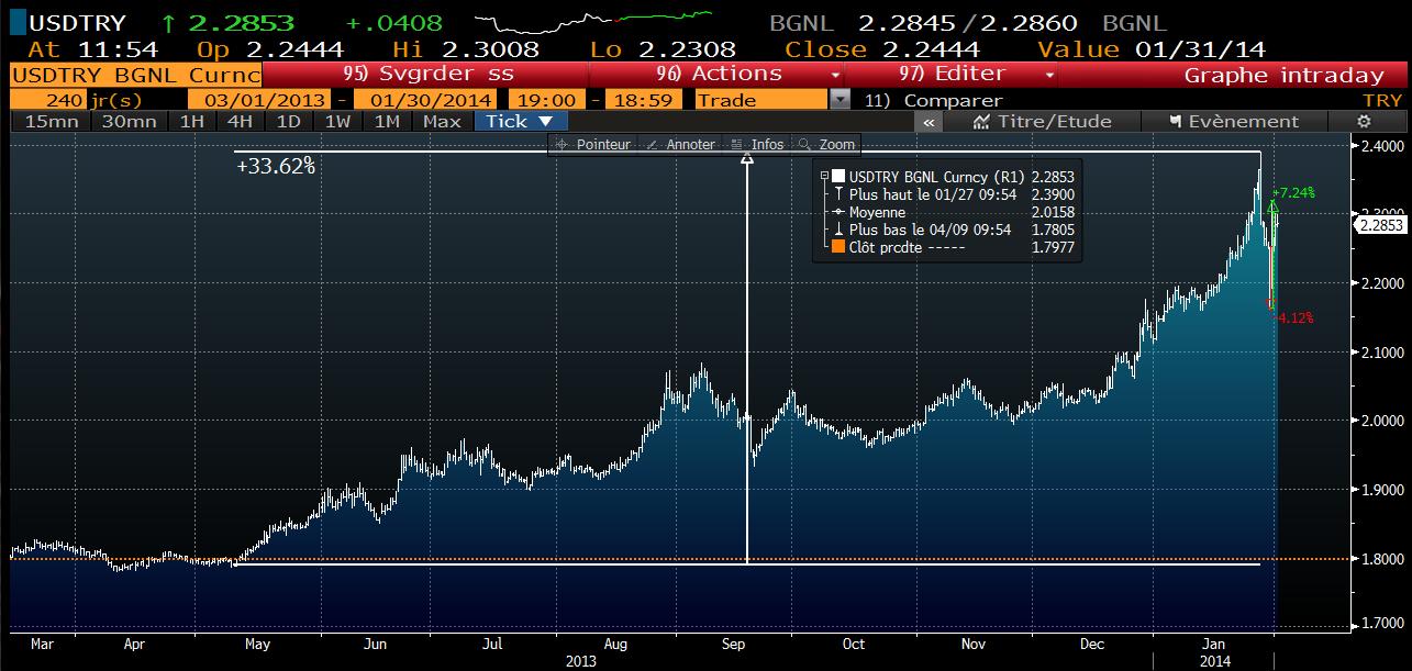 USD TRY depuis mai 2013 (premiers pourparlers concernant un tapering de la FED) - Crédits : Bloomberg