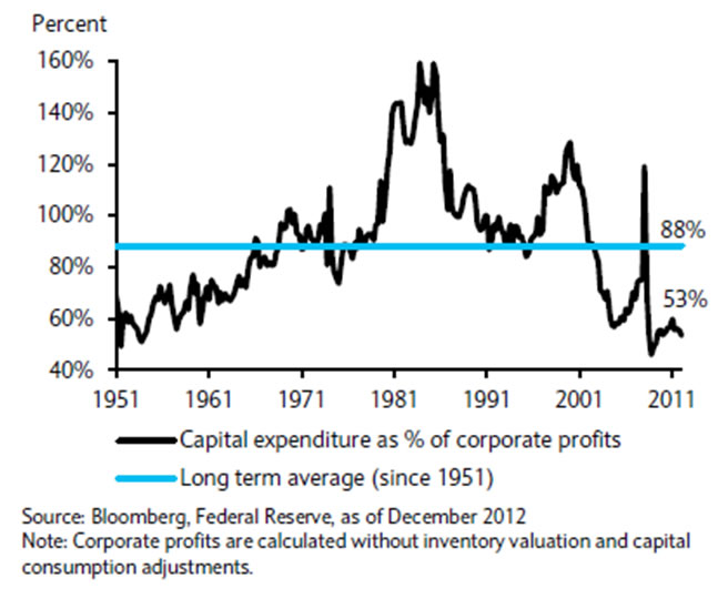 Barclays US CapEx as % of corporate profits 1951 - 2012