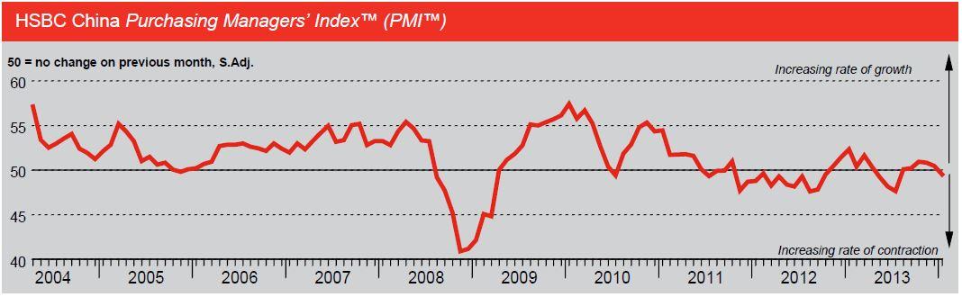 PMI manufacturier chinois HSBC - Crédits : HSBC, Markit