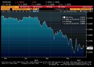 Anticipations du CPI Swap à 5 ans dans 5 ans en euros